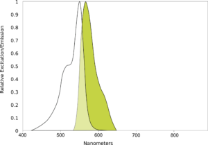 AQ 550 Spectral scan
