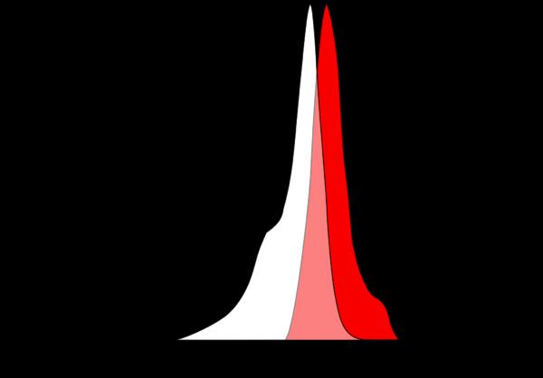 AQ 650 Spectral scan