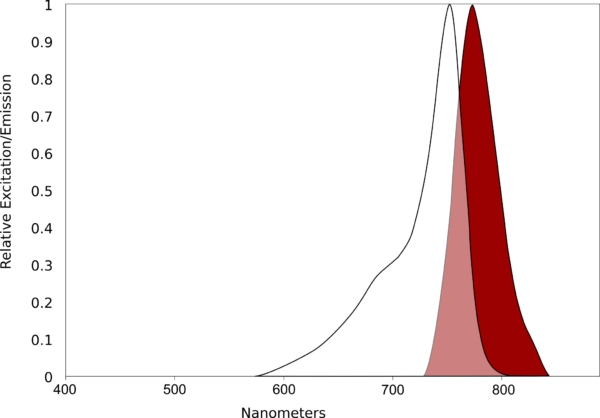 AQ 750 Spectral scan
