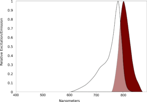 AQ 800 Spectral scan