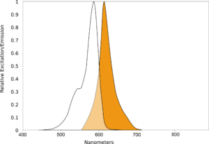 AQ TX595 Spectral scan