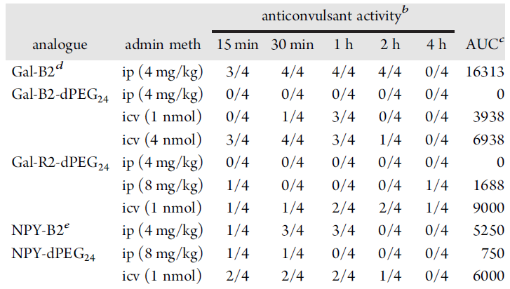 Figure 4: Table showing the anticonvulsant activity of various galanin analogues.