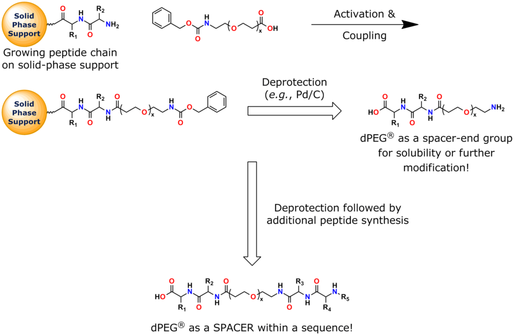 Quanta BioDesign's N-CBZ-amido-dPEG®x-acid products are carboxybenzyl-protected amino-dPEG® acid building blocks for peptide synthesis. This general schematic shows how to use them to design hydrophilic, non-immunogenic, flexible peptides. These compounds work well in solid-phase and solution-phase peptide synthesis.
