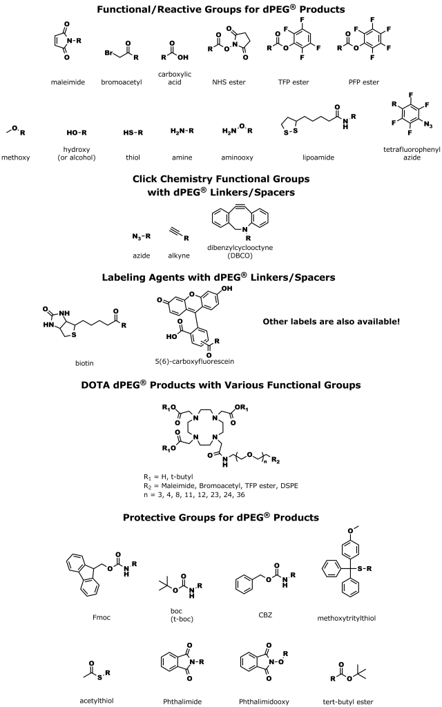 Figure 2: Examples of the functional, reactive, labeling, and protective groups on dPEG® products. Quanta BioDesign offers functional and reactive groups with dPEG® linkers and spacers. These groups include maleimide, bromoacetyl, carboxylic acid, NHS esters, TFP esters, PFP esters, methoxy, hydroxy, thiol, amine, aminooxy, lipoamide, and tetrafluorophenyl azide groups. Quanta BioDesign's click chemistry dPEG® products include azides, alkynes, and dibenzylcyclooctyne (DBCO) groups. Quanta BioDesign also makes and sells dPEG® products with labels such as biotin, 5(6)-carboxyfluorescein, and other labels. In addition, for radiolabeled dPEG® products, Quanta BioDesign sells DOTA-functionalized products. Finally, a number of dPEG® products are available with protective groups on one or both ends of the dPEG® linker or spacer. These protective groups include Fmoc, boc, CBZ, methoxytritylthiol, acetylthiol, phthalimide, phthalimidooxy, and tert-butyl ester groups.