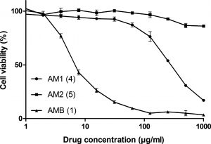 MTT Assay comparing Amphotericin B to the AB1 and AM2 derivatives.