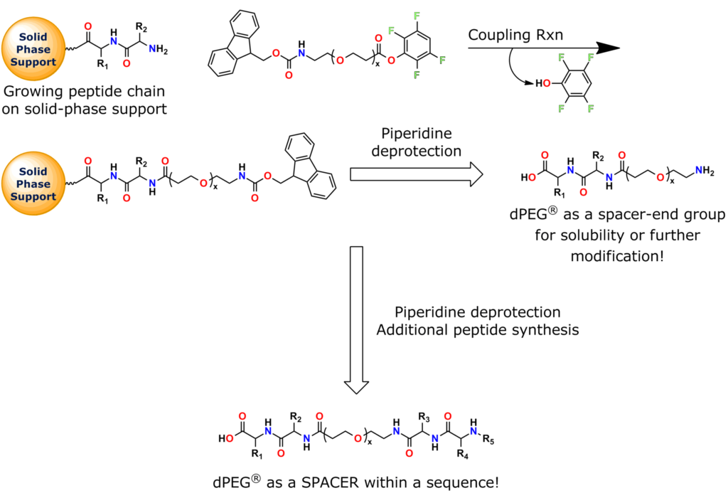 Our N-Fmoc-amido-dPEG®x-TFP esters are preactivated, Fmoc-protected amino-dPEG® acid building blocks for peptide synthesis, where the active ester is made from 2,3,5,6-tetrafluorophenol. This general application scheme shows how to use them in peptide synthesis on solid supports. They also work well in solution-phase peptide synthesis.