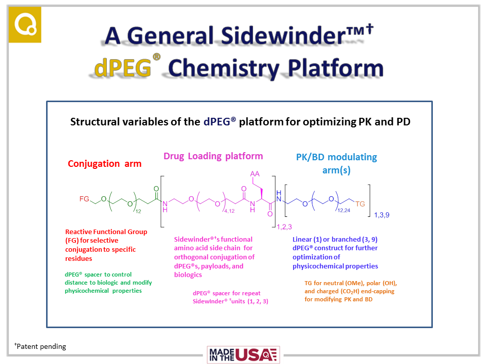 Slide from Paul Davis' talk at the 7th Annual World ADC Summit, given October 11, 2016, in which Paul discusses the general platform for our new, patent-pending Sidewinder™ platform for drug delivery.