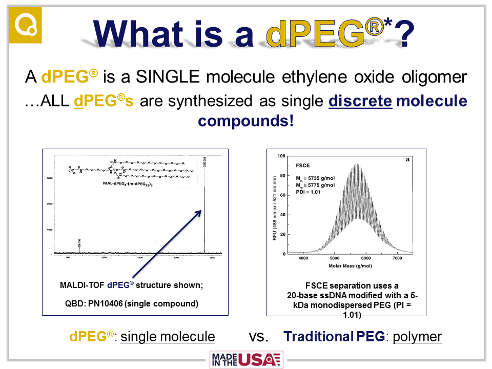Slide showing the difference in mass spectra between one of Quanta BioDesign's dPEG® products and a comparably sized traditional (dispersed) PEG with PDI=1.01.